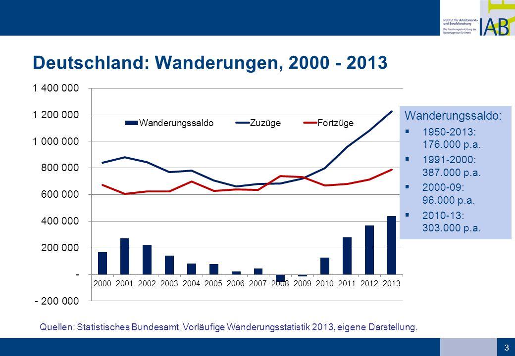 Deutschland: Wanderungen, 2000 - 2013 3 Quellen: Statistisches Bundesamt, Vorläufige Wanderungsstatistik 2013, eigene Darstellung. Wanderungssaldo: 