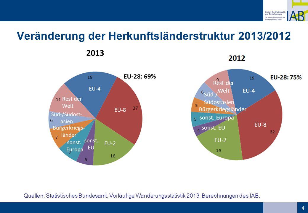 Veränderung der Herkunftsländerstruktur 2013/2012 4 Quellen: Statistisches Bundesamt, Vorläufige Wanderungsstatistik 2013, Berechnungen des IAB.