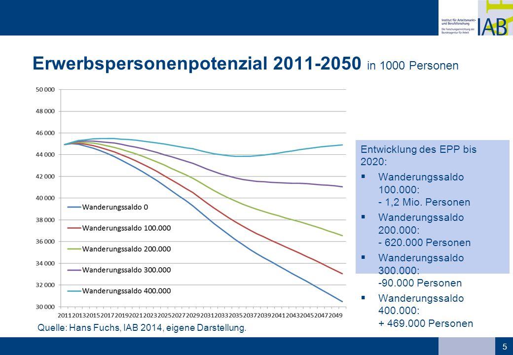Erwerbspersonenpotenzial 2011-2050 in 1000 Personen 5 Quelle: Hans Fuchs, IAB 2014, eigene Darstellung. Entwicklung des EPP bis 2020:  Wanderungssald