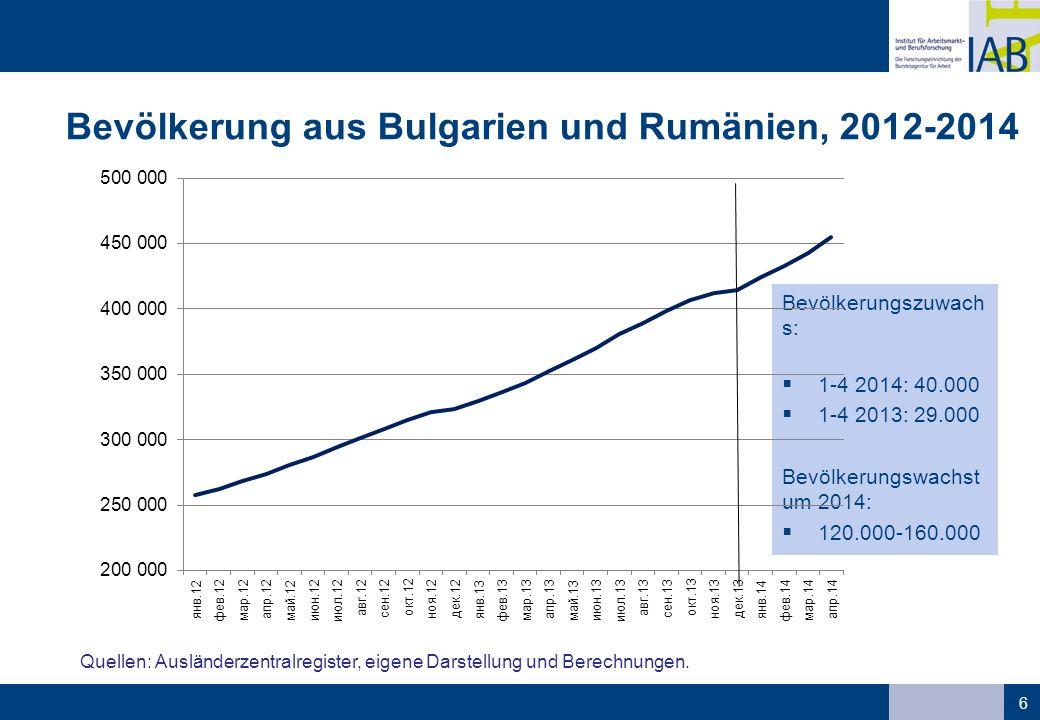 Bevölkerung aus Bulgarien und Rumänien, 2012-2014 6 Quellen: Ausländerzentralregister, eigene Darstellung und Berechnungen. Bevölkerungszuwach s:  1-