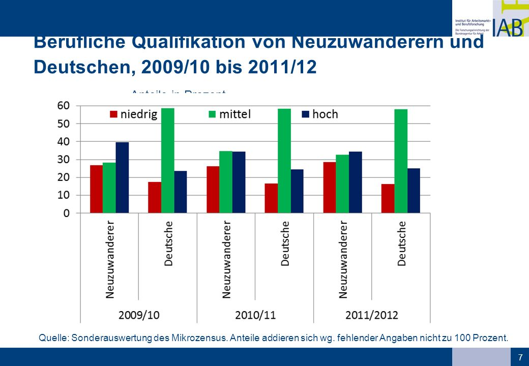 Berufliche Qualifikation von Neuzuwanderern und Deutschen, 2009/10 bis 2011/12 Anteile in Prozent 7 Quelle: Sonderauswertung des Mikrozensus. Anteile