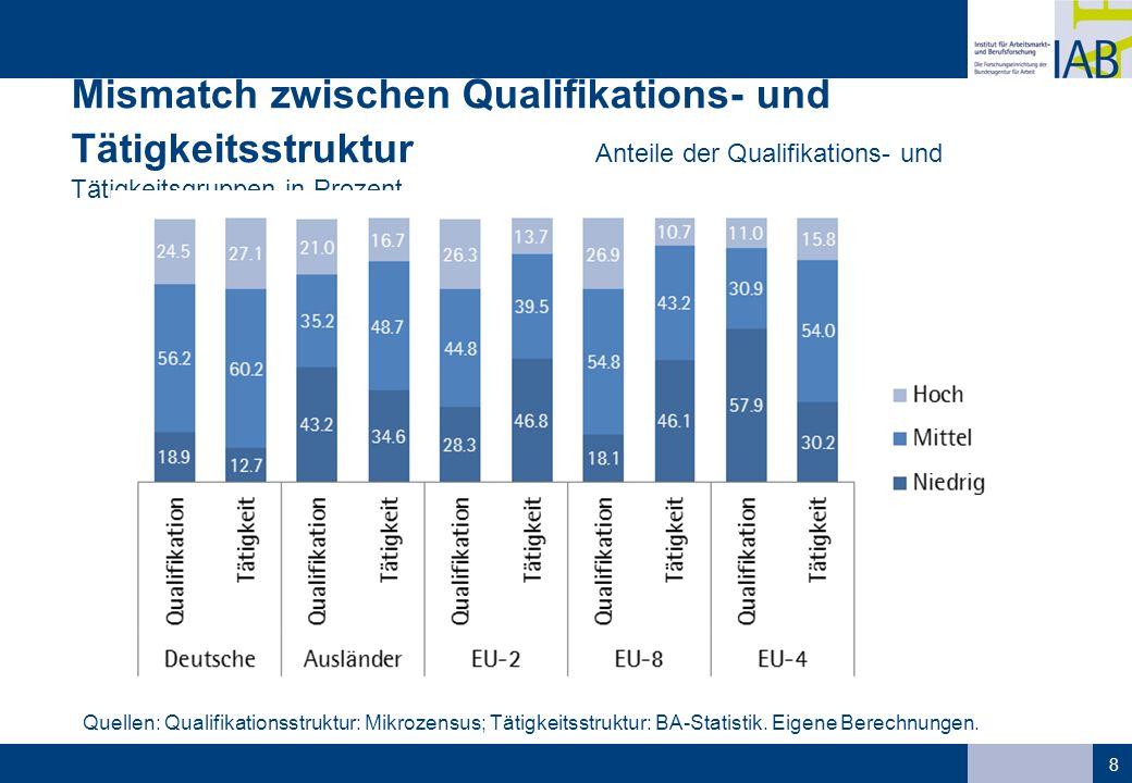 Mismatch zwischen Qualifikations- und Tätigkeitsstruktur Anteile der Qualifikations- und Tätigkeitsgruppen in Prozent 8 Quellen: Qualifikationsstruktur: Mikrozensus; Tätigkeitsstruktur: BA-Statistik.