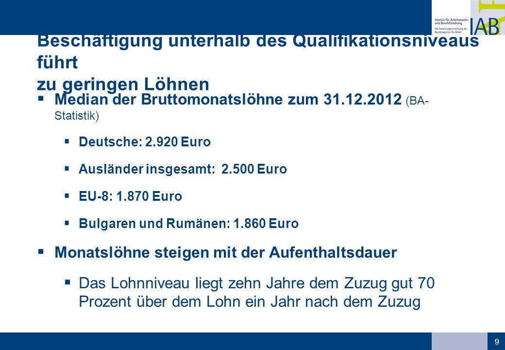 Beschäftigung unterhalb des Qualifikationsniveaus führt zu geringen Löhnen  Median der Bruttomonatslöhne zum 31.12.2012 (BA- Statistik)  Deutsche: 2