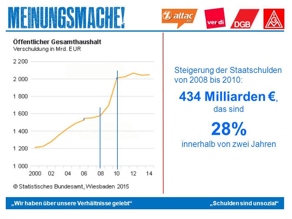 """Das politische Europa """"Wir haben über unsere Verhältnisse gelebt """"Schulden sind unsozial Steigerung der Staatschulden von 2008 bis 2010: 434 Milliarden €, das sind 28% innerhalb von zwei Jahren"""
