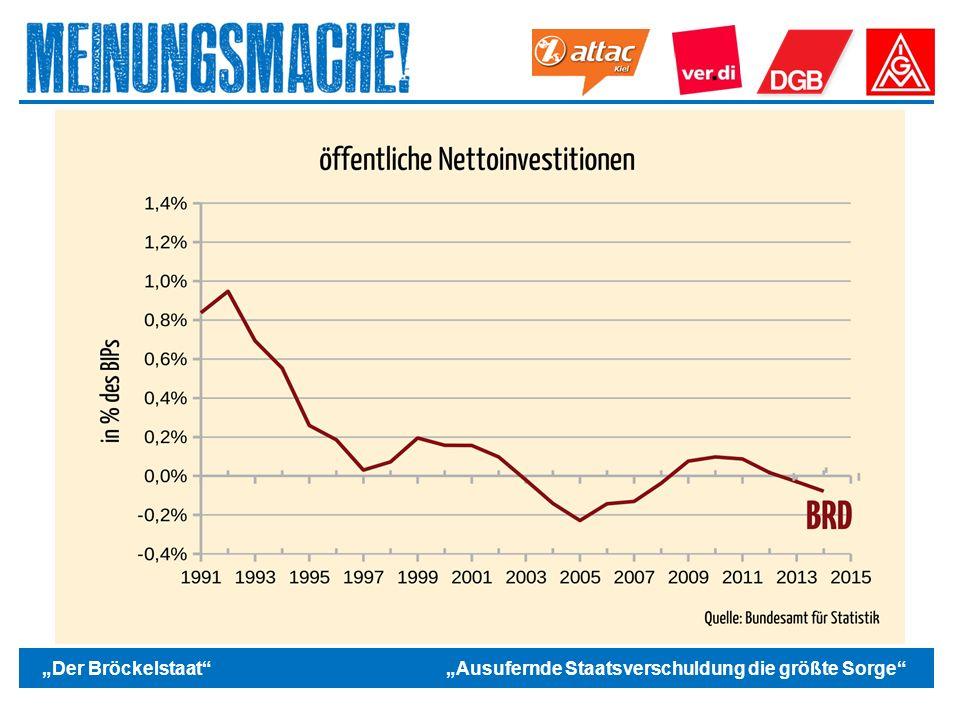 """Das politische Europa """"Der Bröckelstaat """"Ausufernde Staatsverschuldung die größte Sorge"""
