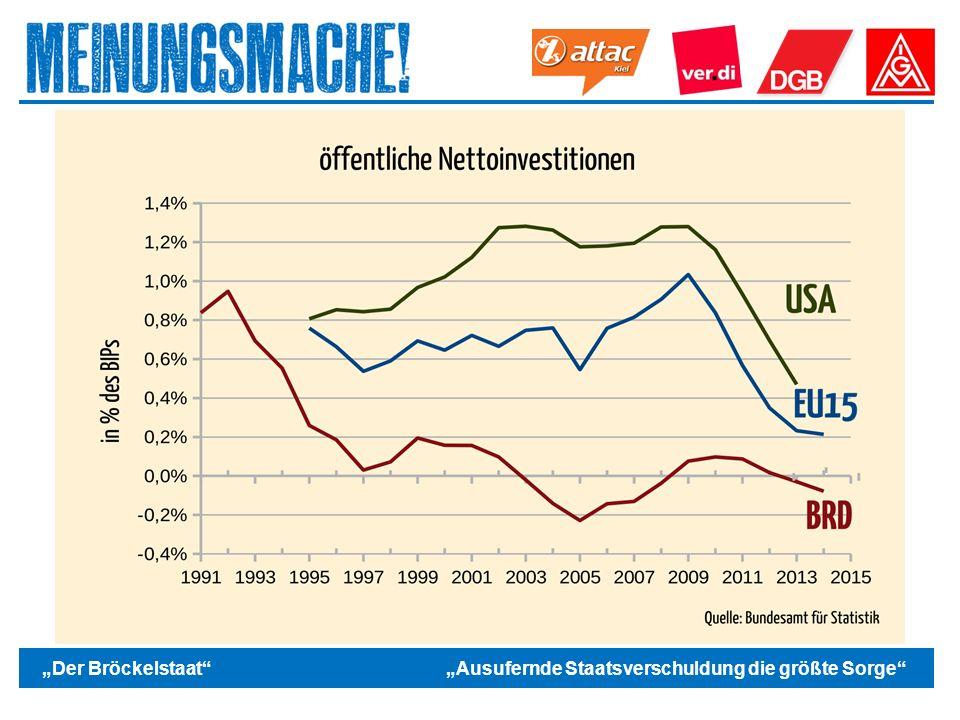 """Das politische Europa Gleichzeitig gilt für viele Printmedien Schulden sind schlecht – Schuldenbremse unabdingbar / nicht ausreichend """"Der Bröckelstaat """"Ausufernde Staatsverschuldung die größte Sorge"""