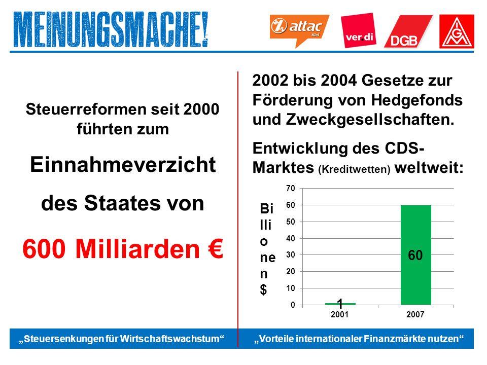 """Das politische Europa """"Steuersenkungen für Wirtschaftswachstum """"Vorteile internationaler Finanzmärkte nutzen Steuerreformen seit 2000 führten zum Einnahmeverzicht des Staates von 600 Milliarden € 2002 bis 2004 Gesetze zur Förderung von Hedgefonds und Zweckgesellschaften."""