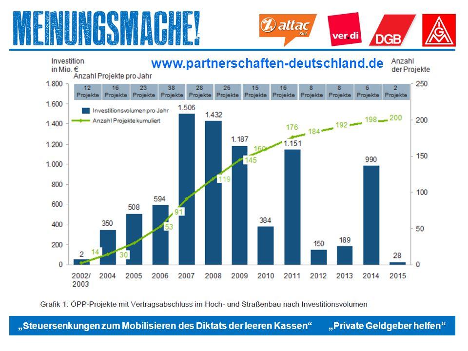 """Das politische Europa """"Steuersenkungen zum Mobilisieren des Diktats der leeren Kassen """"Private Geldgeber helfen www.partnerschaften-deutschland.de"""