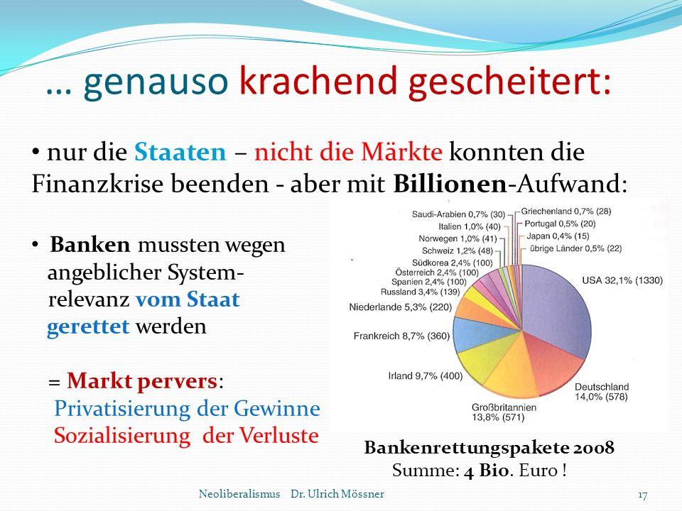 … genauso krachend gescheitert: Neoliberalismus Dr. Ulrich Mössner17 nur die Staaten – nicht die Märkte konnten die Finanzkrise beenden - aber mit Bil