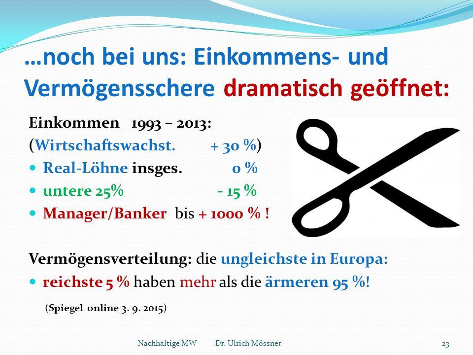 …noch bei uns: Einkommens- und Vermögensschere dramatisch geöffnet: Einkommen 1993 – 2013: (Wirtschaftswachst. + 30 %) Real-Löhne insges. 0 % untere 2