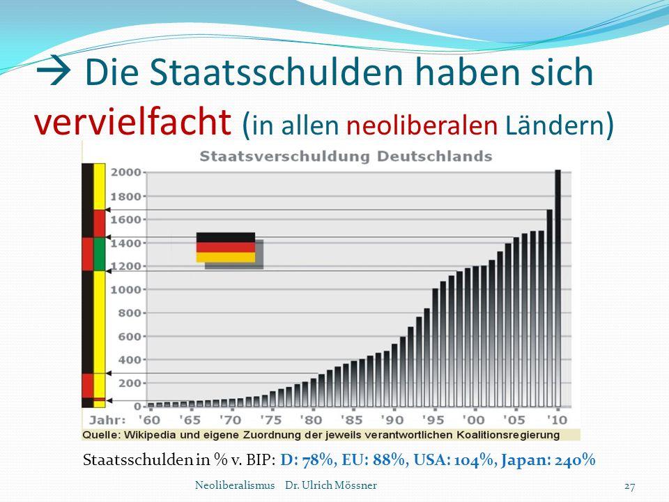  Die Staatsschulden haben sich vervielfacht ( in allen neoliberalen Ländern ) Neoliberalismus Dr. Ulrich Mössner27 Staatsschulden in % v. BIP: D: 78%