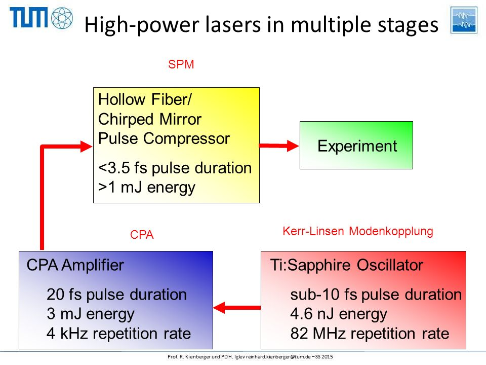 Ti:Sapphire Oscillator sub-10 fs pulse duration 4.6 nJ energy 82 MHz repetition rate CPA Amplifier 20 fs pulse duration 3 mJ energy 4 kHz repetition rate Hollow Fiber/ Chirped Mirror Pulse Compressor <3.5 fs pulse duration >1 mJ energy Experiment Kerr-Linsen Modenkopplung CPA SPM High-power lasers in multiple stages