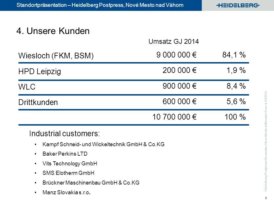 Standortpräsentation – Heidelberg Postpress, Nové Mesto nad Váhom 8 Umsatz GJ 2014 84,1 % 1,9 % 8,4 % 5,6 % 100 % Wiesloch (FKM, BSM) HPD Leipzig WLC Drittkunden 9 000 000 € 200 000 € 900 000 € 600 000 € 10 700 000 € 4.