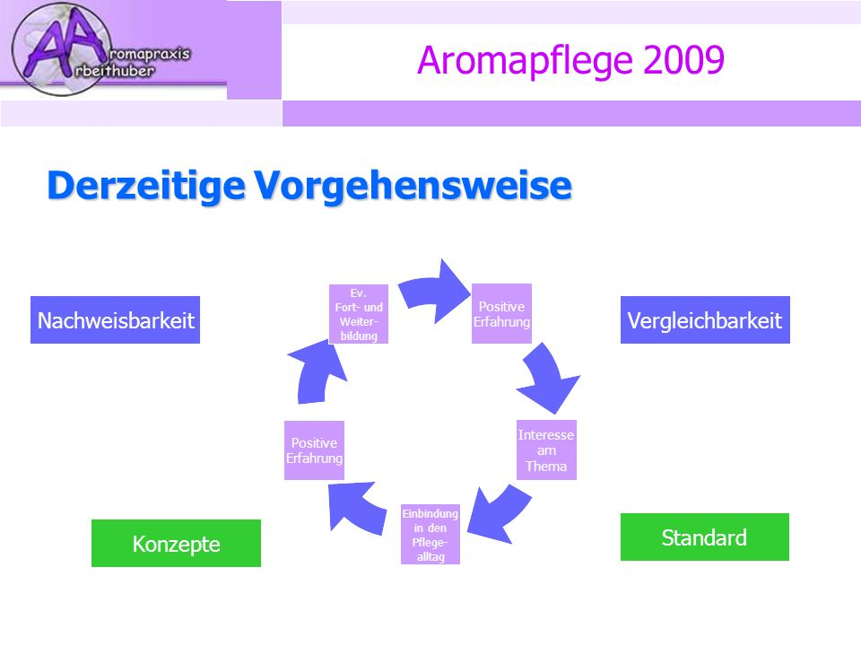 Aromapflege 2009 Derzeitige Vorgehensweise Vergleichbarkeit Konzepte Standard Nachweisbarkeit