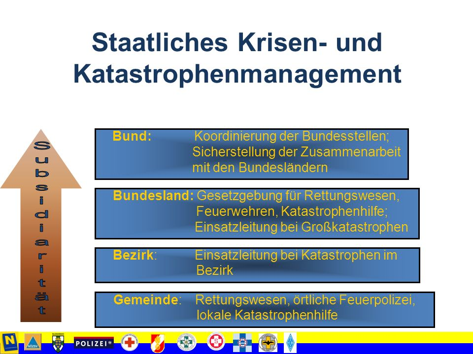 Katastrophenschutz 3 Säulen Maßnahmen der Behörden Maßnahmen der Einsatzorganisationen Selbstschutzmaßnahmen im Privatbereich (Bevölkerung und Privatwirtschaft)