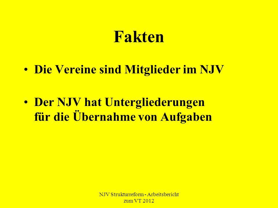 NJV Strukturreform - Arbeitsbericht zum VT 2012 Fakten Die Vereine sind Mitglieder im NJV Der NJV hat Untergliederungen für die Übernahme von Aufgaben