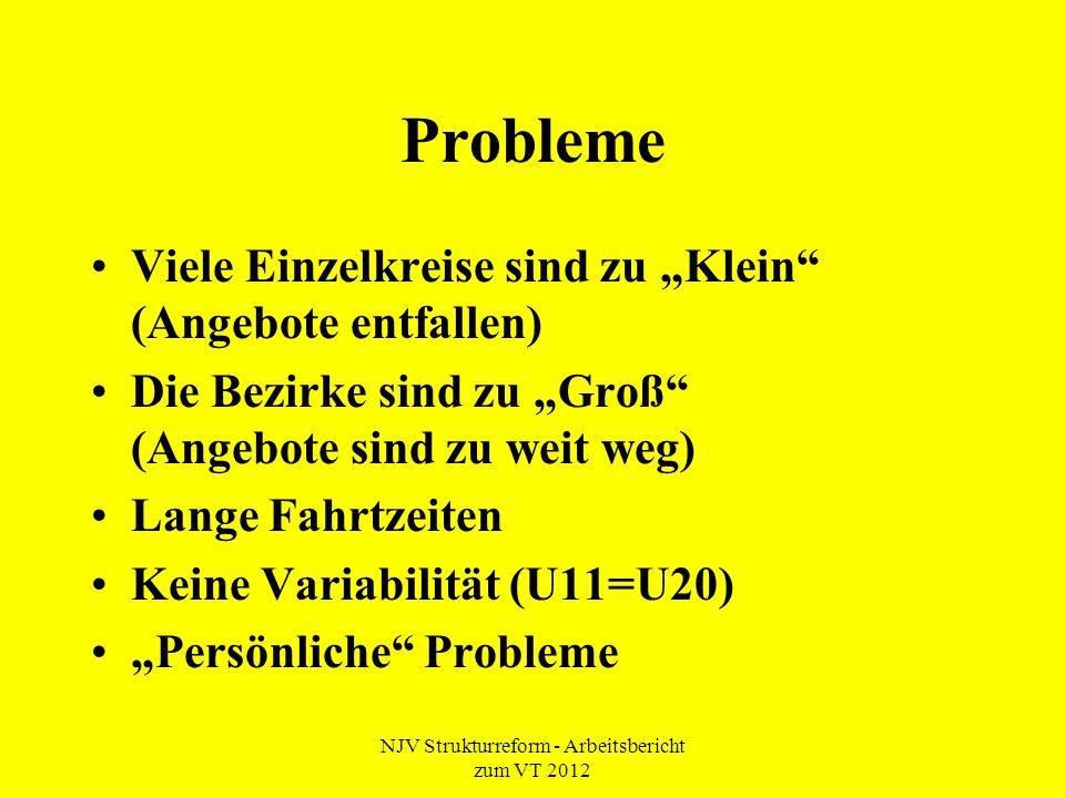 """NJV Strukturreform - Arbeitsbericht zum VT 2012 Probleme Viele Einzelkreise sind zu """"Klein"""" (Angebote entfallen) Die Bezirke sind zu """"Groß"""" (Angebote"""