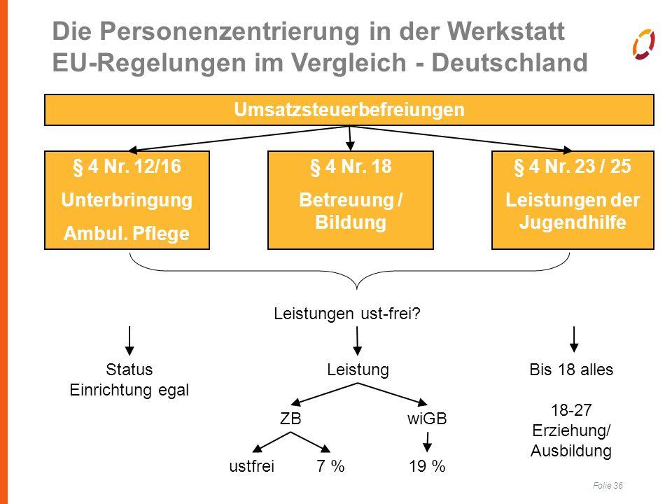 Folie 36 Umsatzsteuerbefreiungen § 4 Nr. 12/16 Unterbringung Ambul.