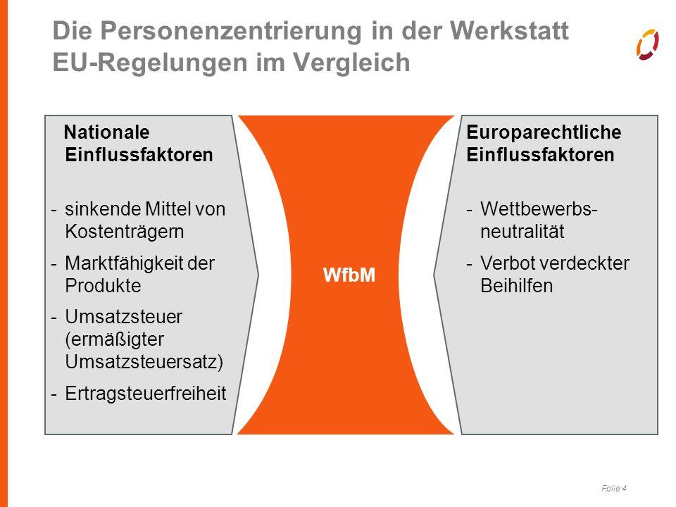 Folie 4 Die Personenzentrierung in der Werkstatt EU-Regelungen im Vergleich Europarechtliche Einflussfaktoren -Wettbewerbs- neutralität -Verbot verdeckter Beihilfen Nationale Einflussfaktoren -sinkende Mittel von Kostenträgern -Marktfähigkeit der Produkte -Umsatzsteuer (ermäßigter Umsatzsteuersatz) -Ertragsteuerfreiheit WfbM