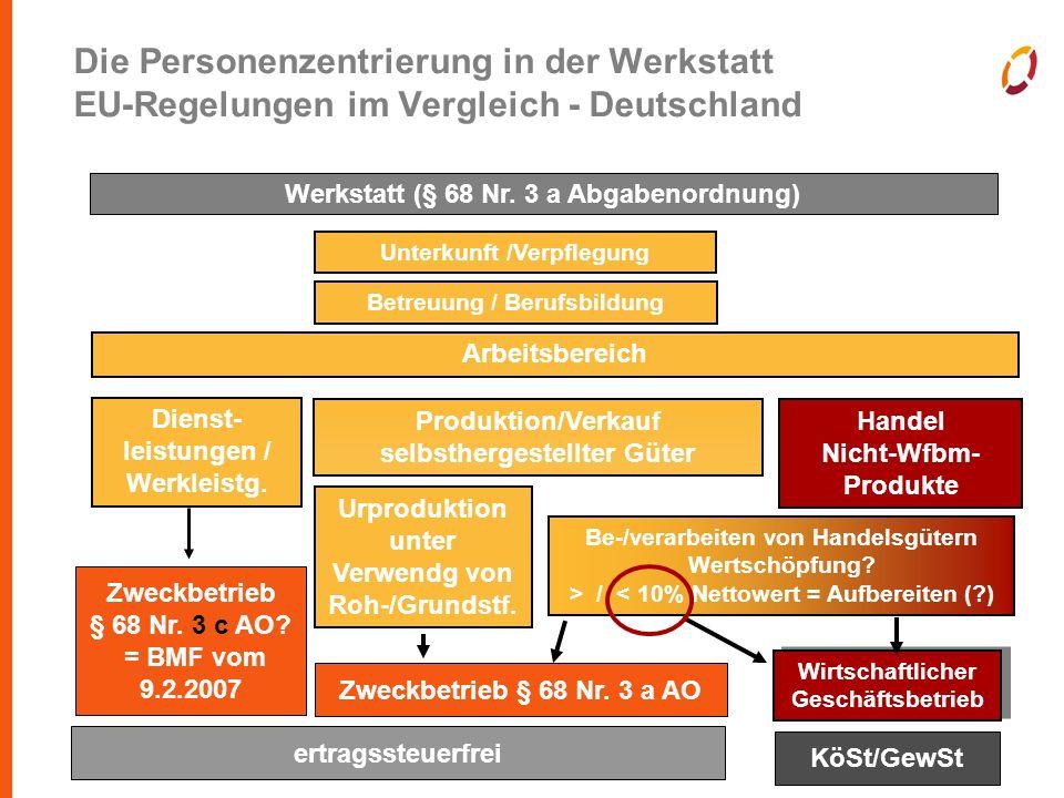 Folie 9 Die Personenzentrierung in der Werkstatt EU-Regelungen im Vergleich - Deutschland Wirtschaftlicher Geschäftsbetrieb Werkstatt (§ 68 Nr.