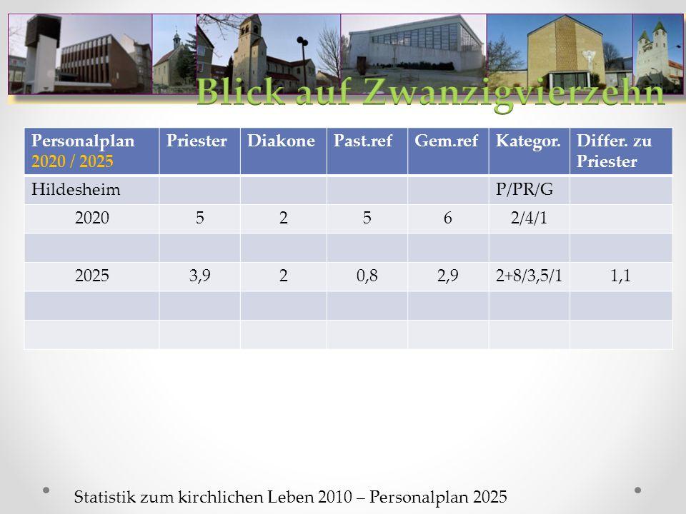 Personalplan 2020 / 2025 PriesterDiakonePast.refGem.refKategor.Differ.