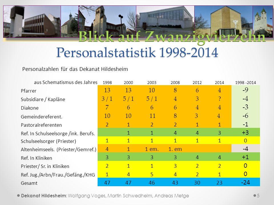 Personalstatistik 1998-2014 5 Personalzahlen für das Dekanat Hildesheim aus Schematismus des Jahres 1998200020032008201220141998 -2014 Pfarrer 13 10864 -9 Subsidiare / Kapläne 3 / 15 / 1 43.