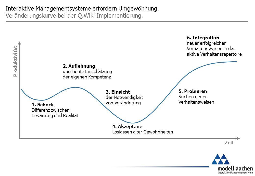 Interaktive Managementsysteme erfordern Umgewöhnung.