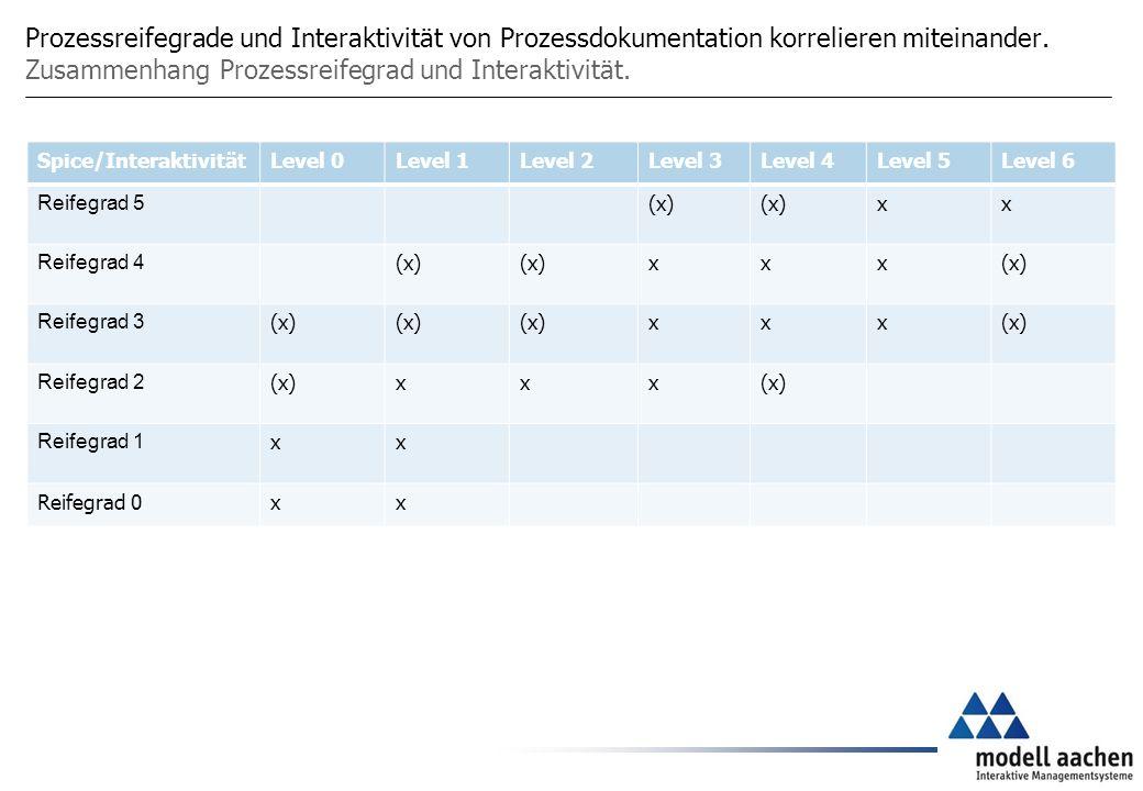 Prozessreifegrade und Interaktivität von Prozessdokumentation korrelieren miteinander.