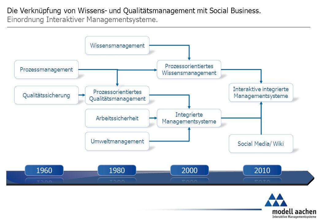 Die Verknüpfung von Wissens- und Qualitätsmanagement mit Social Business.