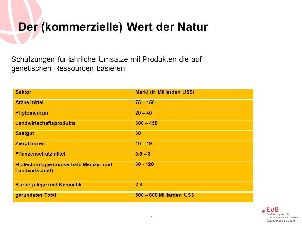 Der (kommerzielle) Wert der Natur SektorMarkt (in Milliarden US$) Arzneimittel75 – 150 Phytomedizin20 – 40 Landwirtschaftsprodukte300 – 450 Saatgut30 Zierpflanzen16 – 19 Pflanzenschutzmittel0.6 – 3 Biotechnologie (ausserhalb Medizin und Landwirtschaft) 60 - 120 Körperpflege und Kosmetik2.8 gerundetes Total500 – 800 Milliarden US$ 5 Schätzungen für jährliche Umsätze mit Produkten die auf genetischen Ressourcen basieren