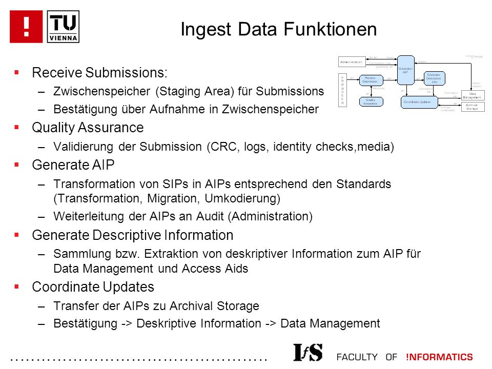 ................................................. Ingest Data Funktionen  Receive Submissions: –Zwischenspeicher (Staging Area) für Submissions –Best