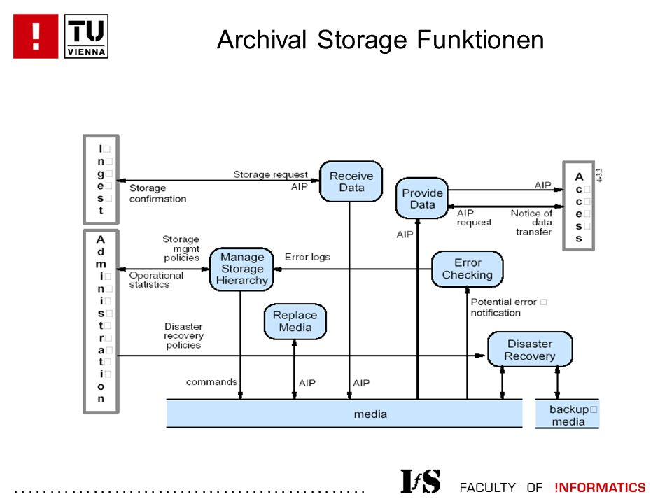 ................................................. Archival Storage Funktionen