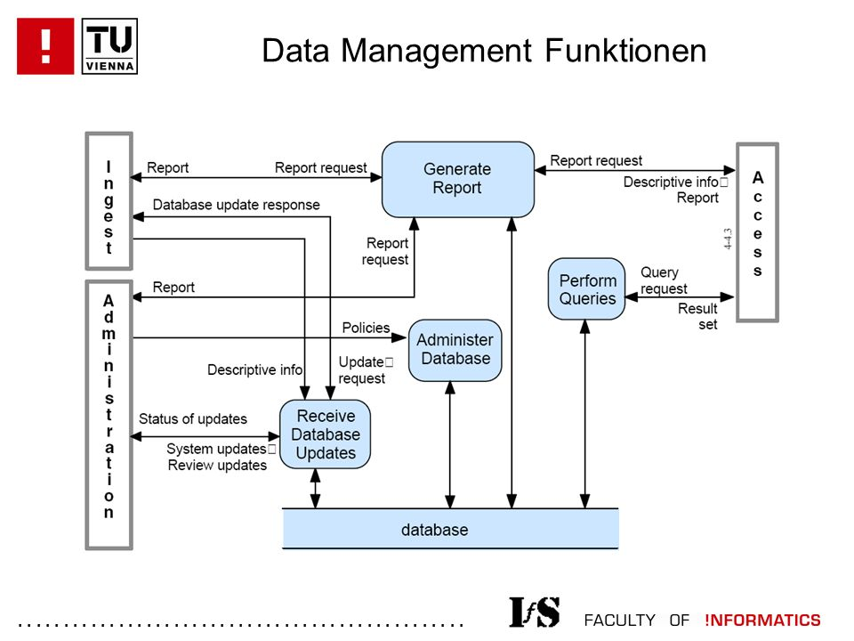 ................................................. Data Management Funktionen