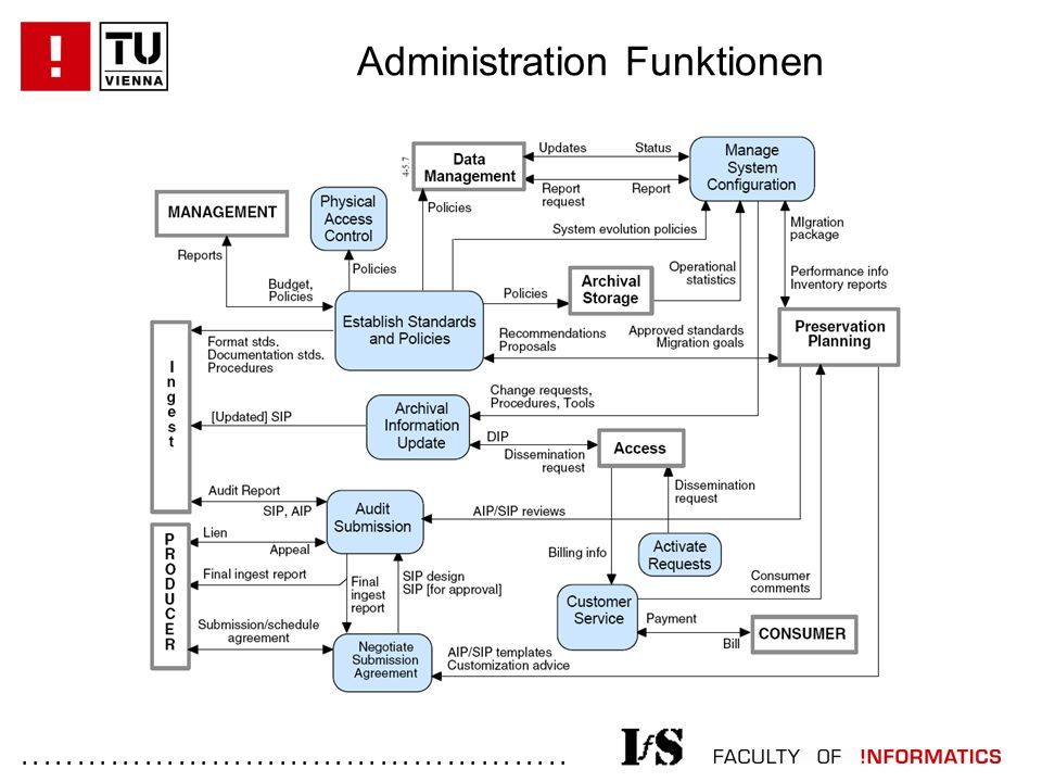 ................................................. Administration Funktionen