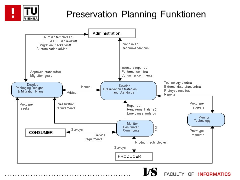 ................................................. Preservation Planning Funktionen