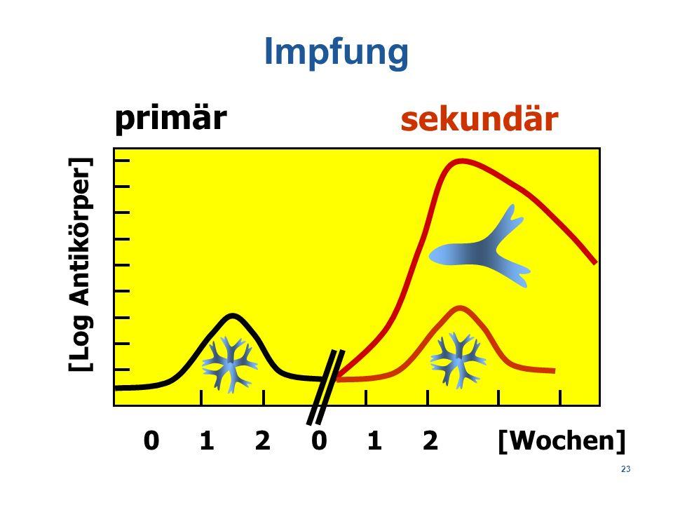 23 primär sekundär [Wochen]0 1 2 [Log Antikörper] Impfung