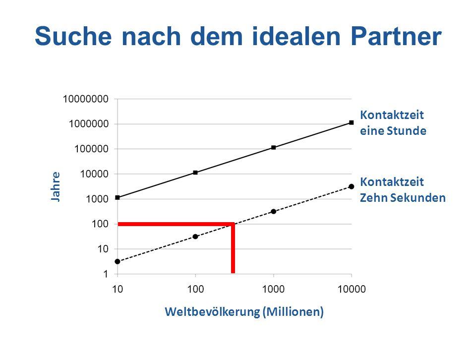 Suche nach dem idealen Partner Weltbevölkerung (Millionen) Jahre Kontaktzeit eine Stunde Kontaktzeit Zehn Sekunden