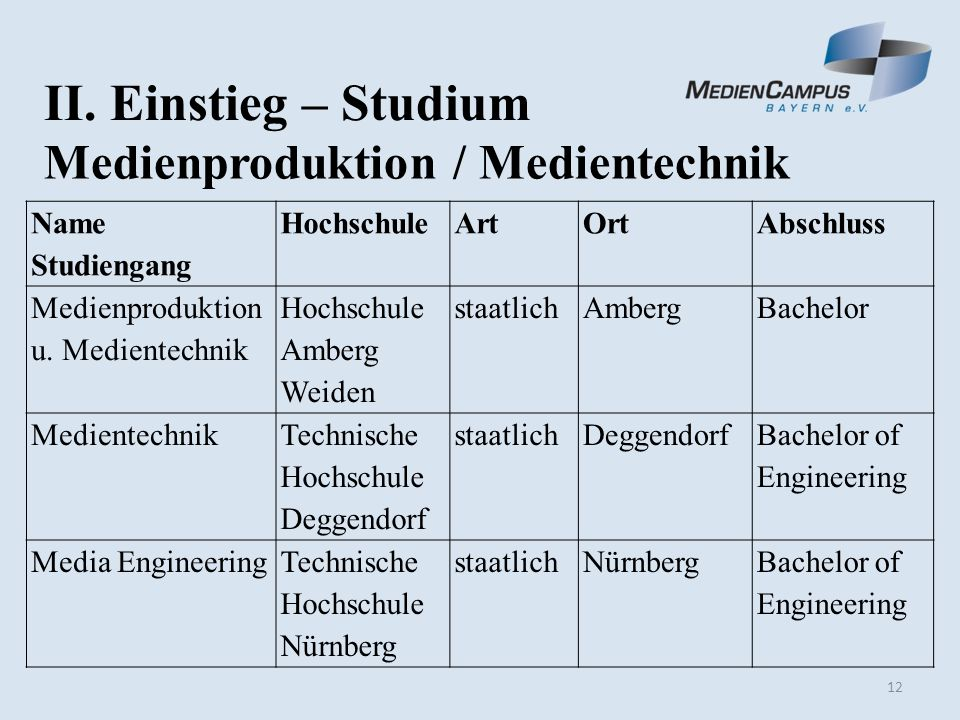 12 II. Einstieg – Studium Medienproduktion / Medientechnik Name Studiengang HochschuleArtOrtAbschluss Medienproduktion u. Medientechnik Hochschule Amb