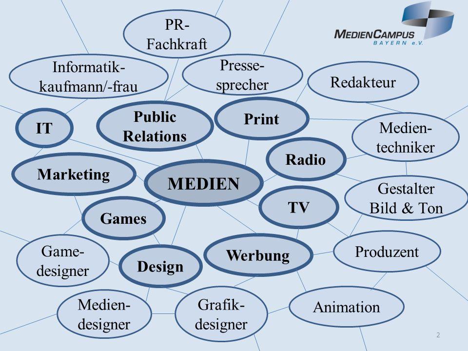 MEDIEN Radio Gestalter Bild & Ton IT TV Design Public Relations Redakteur Animation Print Games Game- designer Werbung Presse- sprecher Produzent Marketing Grafik- designer Medien- designer PR- Fachkraf t Informatik- kaufmann/-frau Medien- techniker 2