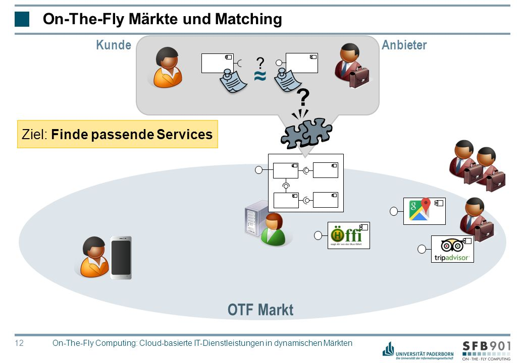 © Heinz Nixdorf Institut, Universität Paderborn 12 OTF Markt On-The-Fly Märkte und Matching ≈ ? ? Ziel: Finde passende Services Anbieter Kunde On-The-