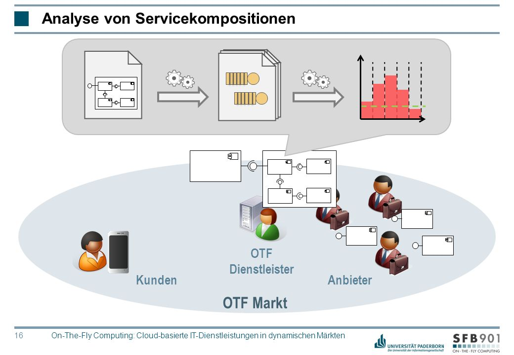 © Heinz Nixdorf Institut, Universität Paderborn 16 Analyse von Servicekompositionen OTF Markt Anbieter OTF Dienstleister Kunden On-The-Fly Computing: