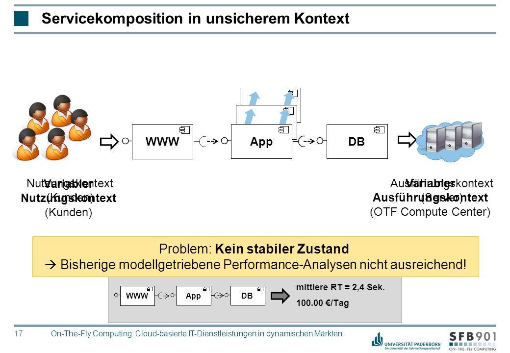 © Heinz Nixdorf Institut, Universität Paderborn 17 Servicekomposition in unsicherem Kontext Ausführungskontext (Server) Variabler Ausführungskontext (OTF Compute Center) Nutzungskontext (Kunden) Variabler Nutzungskontext (Kunden) WWWDBApp Modellgetriebene Performance-Vorhersage: mittlere RT = 2,4 Sek.