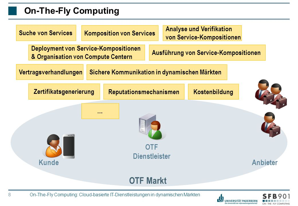 © Heinz Nixdorf Institut, Universität Paderborn 8 OTF Markt On-The-Fly Computing On-The-Fly Computing: Cloud-basierte IT-Dienstleistungen in dynamisch