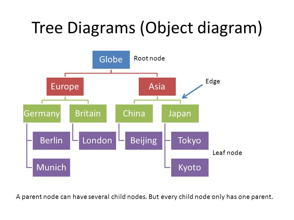 Tree Diagrams (Object diagram) Globe Europe Germany Berlin Munich Britain London Asia China Beijing Japan Tokyo Kyoto Root node Leaf node Edge A parent node can have several child nodes.