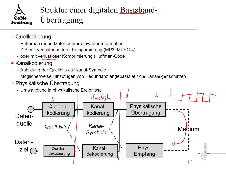 Daten- quelle Quellen- kodierung Kanal- kodierung Physikalische Übertragung Medium Daten- ziel Quellen- dekodierung Kanal- dekodierung Phys. Empfang Q