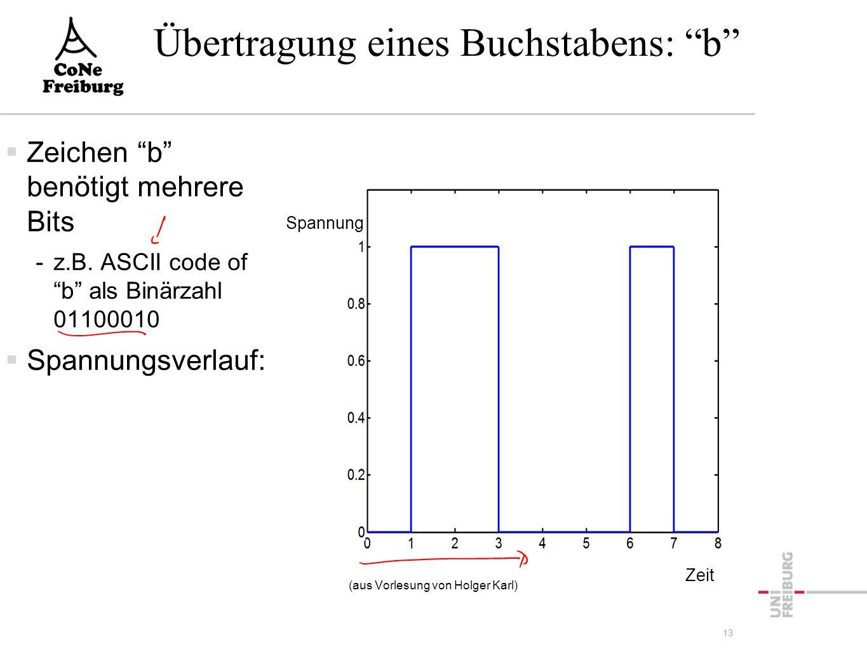 """Übertragung eines Buchstabens: """"b""""  Zeichen """"b"""" benötigt mehrere Bits -z.B. ASCII code of """"b"""" als Binärzahl 01100010  Spannungsverlauf: (aus Vorlesu"""