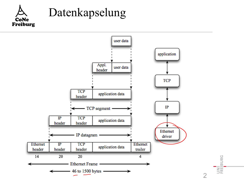 Die einfachste Bitübertragung  Bit 1: Strom an  Bit 0: Strom aus Schicht 0 Physikalische Verbindung Schicht 1: Bit zu Spannung Schicht 1: Spannung zu Bit Bit=1: Schalter zu Bit=0: Schalter auf Spannung: Bit 1 Keine Spannung: Bit 0 (aus Vorlesung von Holger Karl) 3