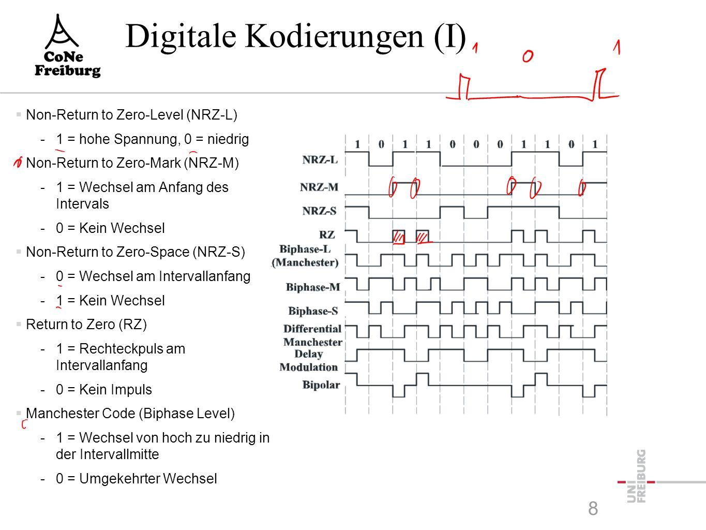 Digitale Kodierungen (I)  Non-Return to Zero-Level (NRZ-L) -1 = hohe Spannung, 0 = niedrig  Non-Return to Zero-Mark (NRZ-M) -1 = Wechsel am Anfang d