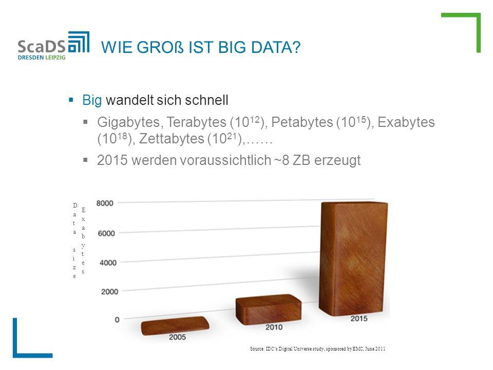  Big wandelt sich schnell  Gigabytes, Terabytes (10 12 ), Petabytes (10 15 ), Exabytes (10 18 ), Zettabytes (10 21 ),……  2015 werden voraussichtlich ~8 ZB erzeugt WIE GROß IST BIG DATA.