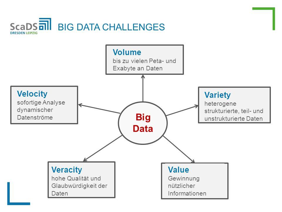 Big Data Volume bis zu vielen Peta- und Exabyte an Daten Velocity sofortige Analyse dynamischer Datenströme Variety heterogene strukturierte, teil- und unstrukturierte Daten Veracity hohe Qualität und Glaubwürdigkeit der Daten Value Gewinnung nützlicher Informationen BIG DATA CHALLENGES